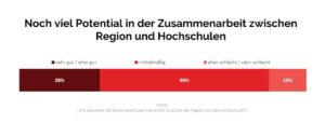 online-umfrage-wissensregion-duesseldorf
